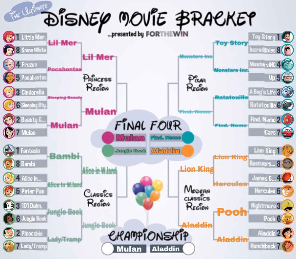 Cant choose between Mulan and Aladdin  Please help me